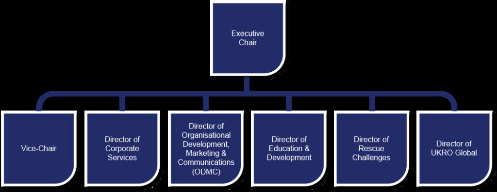 UKRO board structure